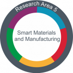 Profile Area 5: Smart Materials and Manufacturing