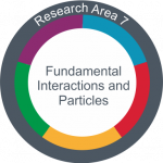 Profile Area 7: Fundamental Interactions and Particles