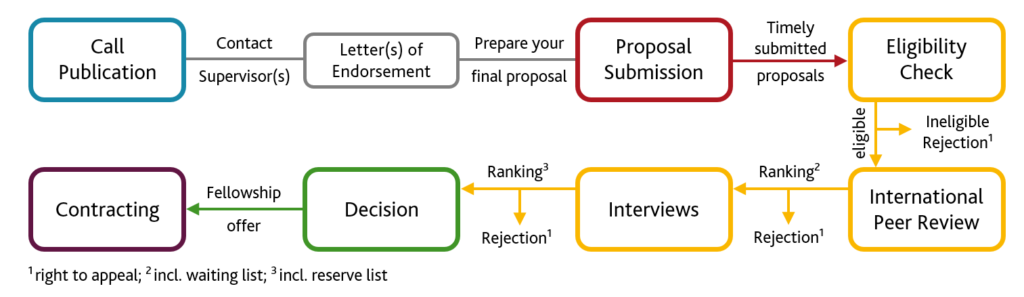 Star Application and Selection Process